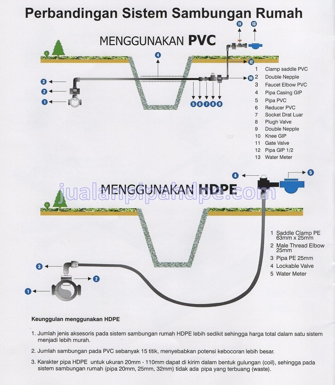 Supplier Pipa HDPE