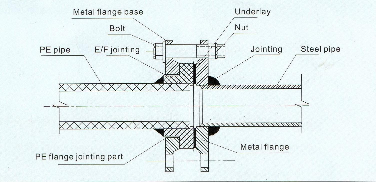 stub and flange